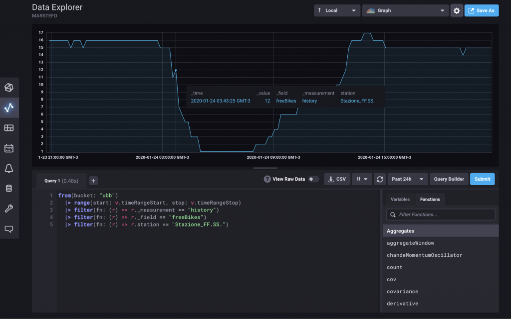 Finestra di visualizzazione grafici da Influx DB